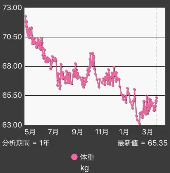 体重グラフ201704_201804